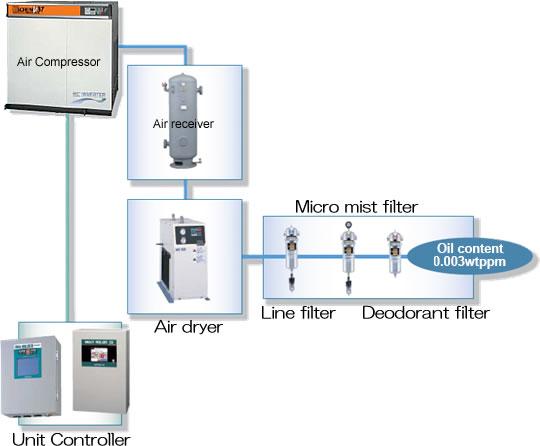 Air Compressor Auxiliaries Hitachi Industrial