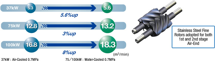 Increased air capacity is realised by newly developed air-End.