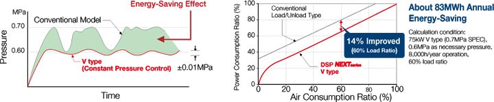 Constant Pressure Control (V type)