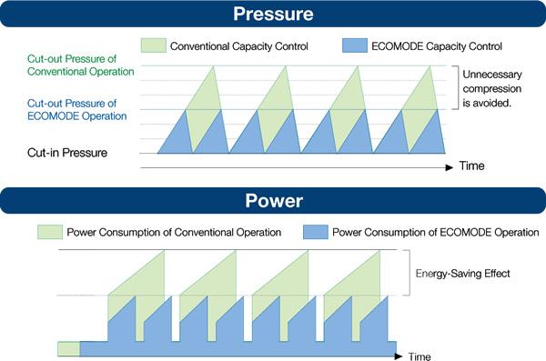 Pressure Power