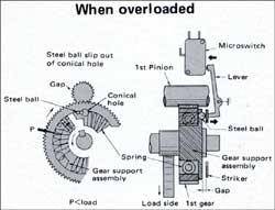 overload electric chain hoist hitachi industrial equipment systems hitachi electric chain hoist wiring diagram at mifinder.co