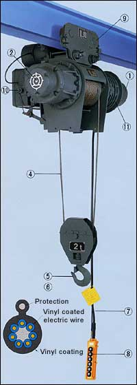 Rope Hoist : Hitachi Industrial Equipment Systems