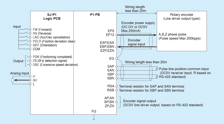 Inverter : Application PCB : Option cassette : Hitachi