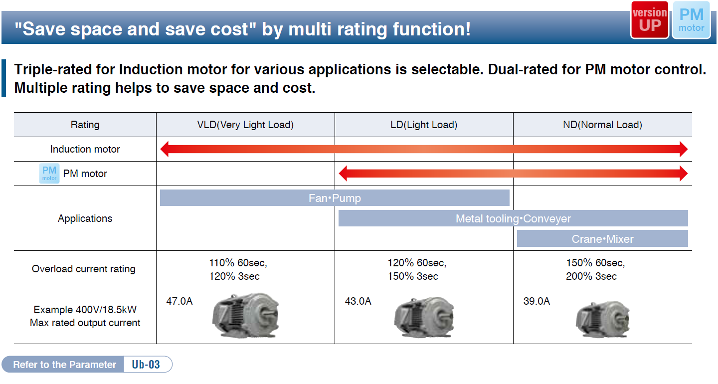 """Save space and save cost"" by multi rating function!"