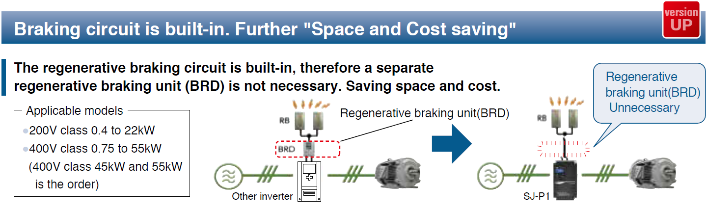 "Braking circuit is built-in. Further ""Space and Cost saving"""