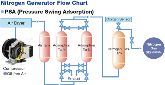 pressure swing adsorption hydrogen purification pdf