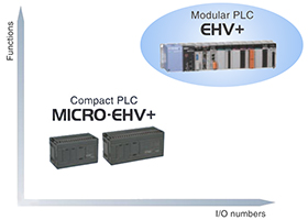 Industrial Controller : EHV+ Series : Hitachi Industrial