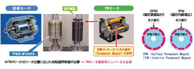 高効率永久磁石モータ(PMモータ)...