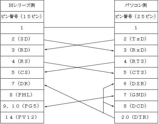 PCCB02H【PC9801 DOS版LADDER EDITOR(HL ...